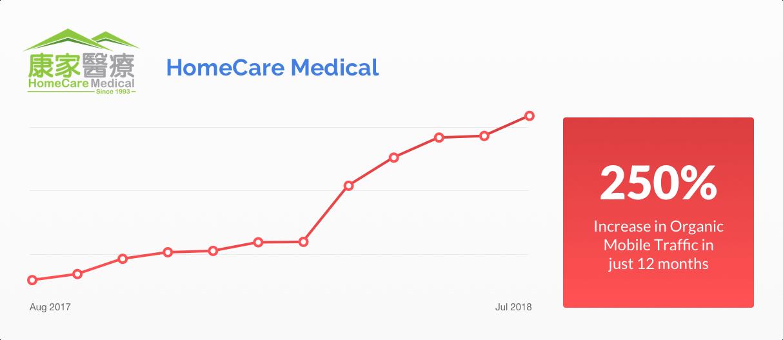 HomeCare Medical Graph