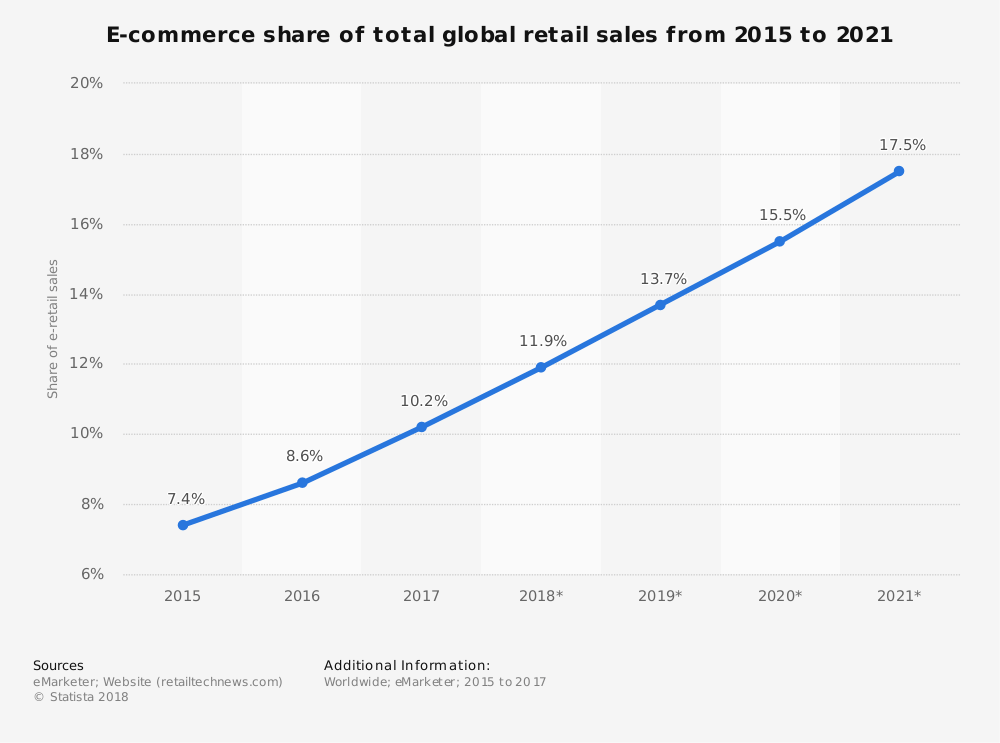 eCommerce Share of Global Retail Sales 2015-2021.
