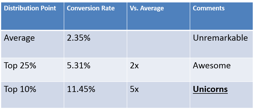Conversion Rate Distribution stats